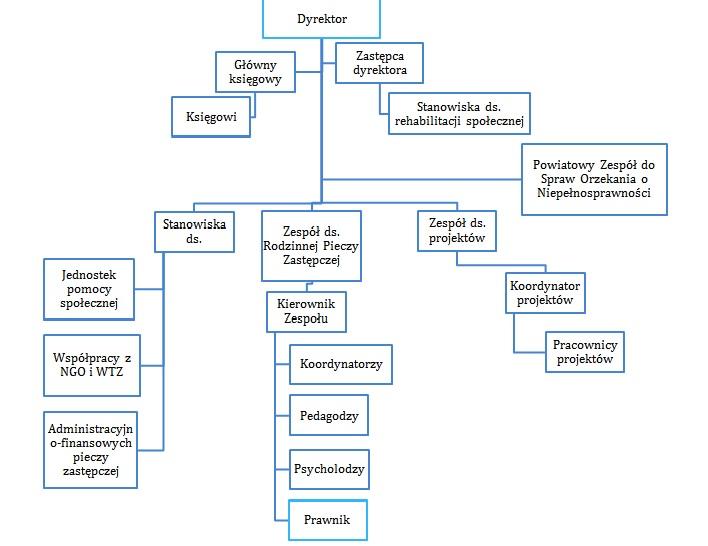 Obraz - schemat organizacyjny PCPR Wadowice